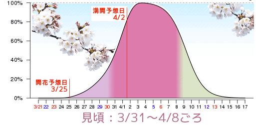 sakura-calendrier