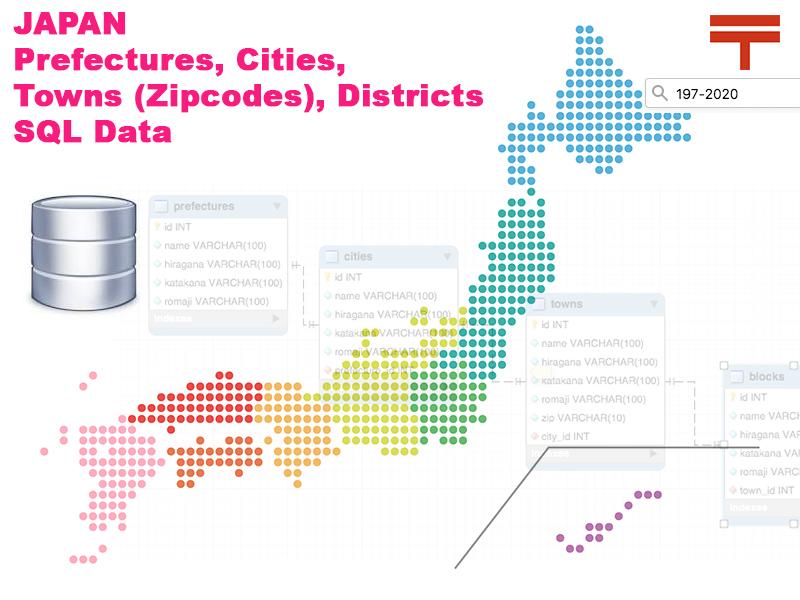 japan zip postal code sql mysql data