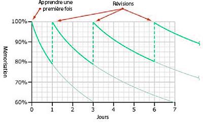 système de répétition espacé courbe de l'oubli Hermann Ebbinghaus